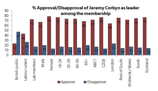 corbyn approval