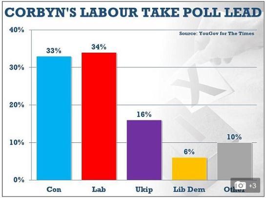 corbyn poll lead