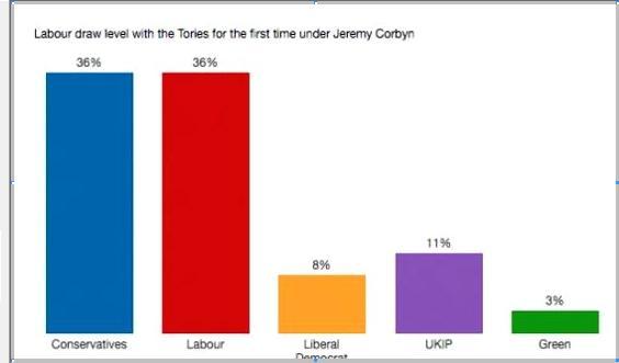 jc latest poll