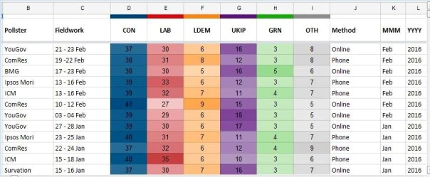 party2 polls 2016 chart