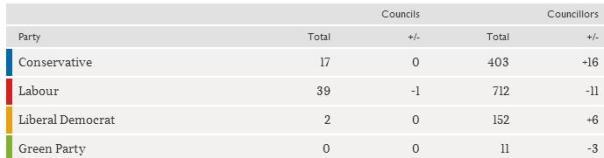 JC local 2 election 2016 graph times